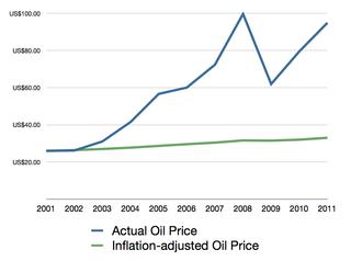 Oil price quadrupled