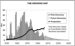 Growing gap